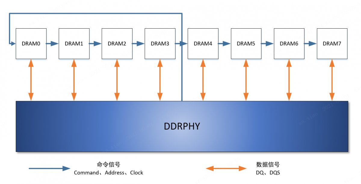 Smart DDR PHY training technology combining software and hardware